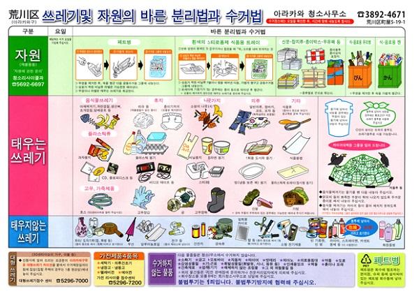 쓰레기 및 자원의 분리법과 수거법
